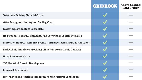 Gridrock Comparison Chart